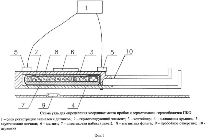 Способ оперативной герметизации пробойного отверстия в корпусе пилотируемого космического объекта и устройство для его реализации