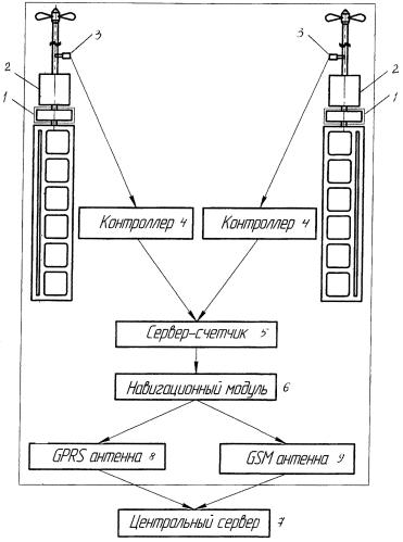 Система контроля расхода горюче-смазочных материалов транспортного средства