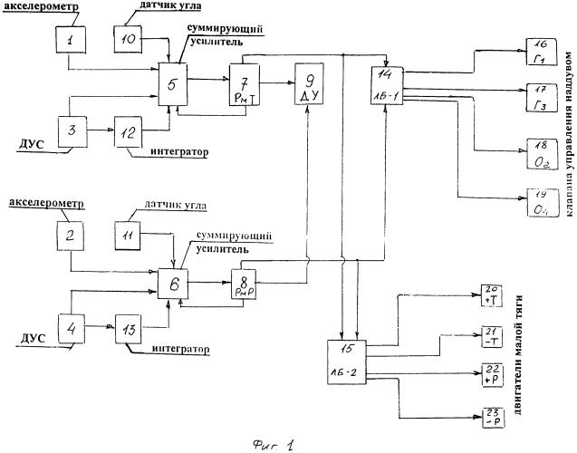 Система стабилизации космического аппарата