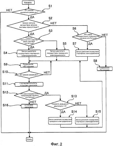 Устройство управления для гибридного транспортного средства