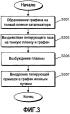 Способы отслаивания и переноса гетероэпитаксиально выращиваемых пленок графена и продукты, включающие эти пленки