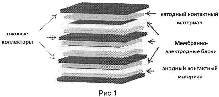 Способ изготовления контактного электродного материала с контролируемой пористостью для батарей твердооксидных топливных элементов
