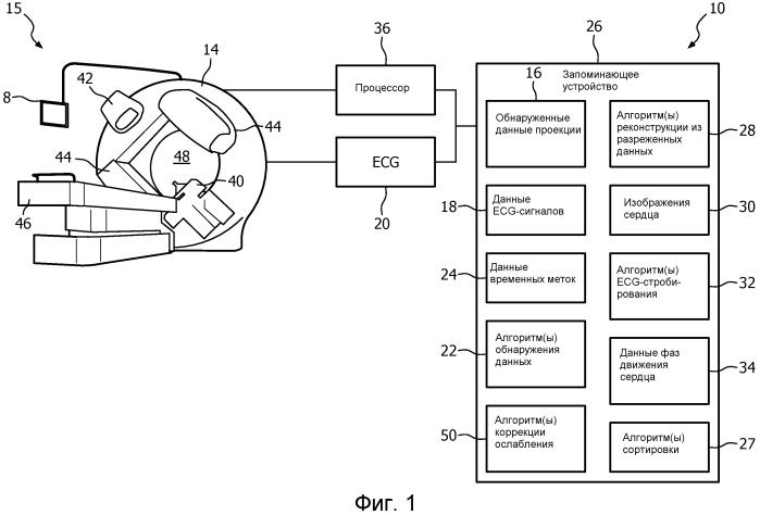 Реконструкция из разреженных данных для стробированной рентгеновской ст-визуализации
