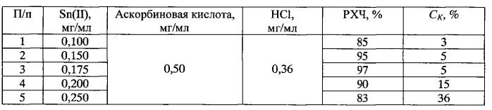 Способ и состав для получения реагента для радионуклидной диагностики на основе меченной технецием-99m 5-тио-d-глюкозы
