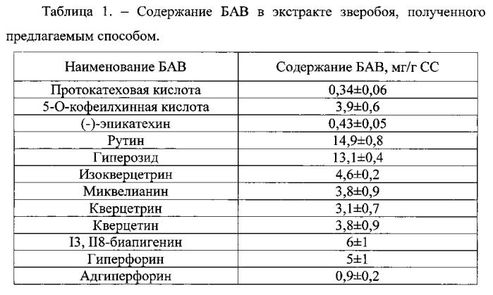 Способ экстракции биологически активных веществ из зверобоя продырявленного (hypericum perforatum l.)