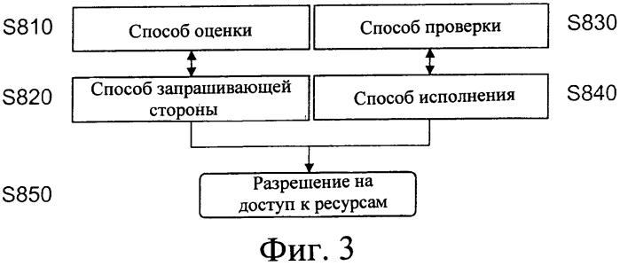 Удаленная проверка атрибутов в сети связи