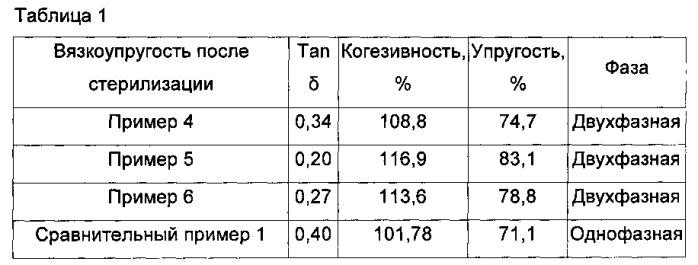 Композиция для получения сшитой гиалуроновой кислоты и способ получения сшитой гиалуроновой кислоты