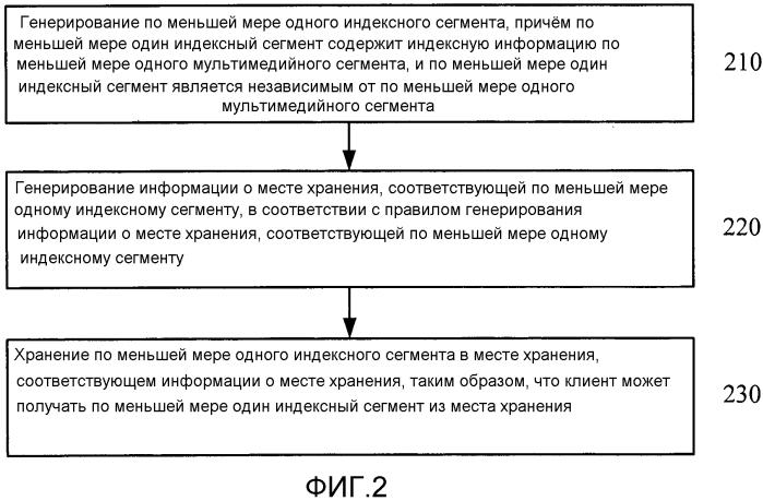 Способ и устройство для передачи мультимедийных потоков