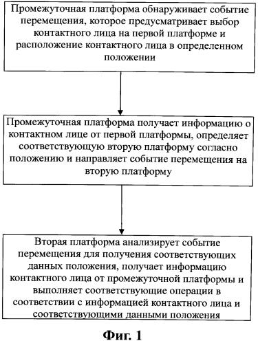 Способ, серверное устройство, клиентское устройство и система для взаимодействия сетевых платформ
