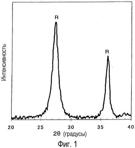 Способ получения дисперсной системы частиц оксида титана рутила
