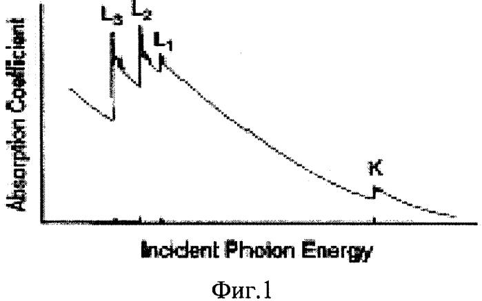 Способ дезактивации радиоактивных отходов