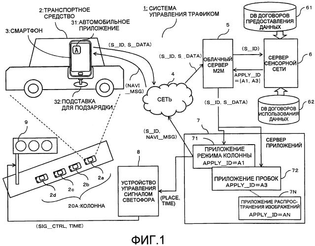 Устройство генерации команды управления потоком данных и устройство управления датчиками