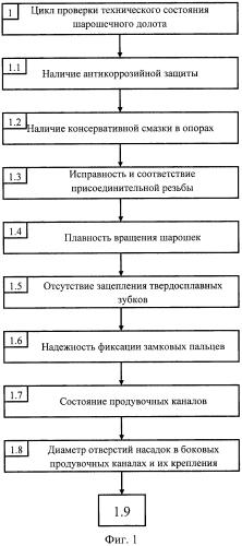 Способ управления процессом эксплуатации шарошечного долота