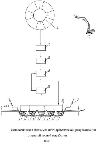 Способ механогидравлической рекультивации земель