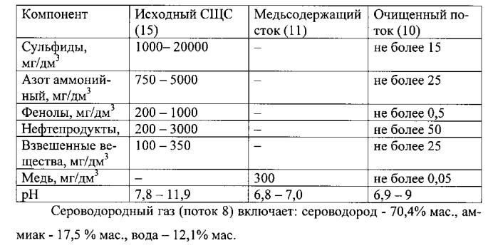 Установка комплексной очистки стоков (варианты)