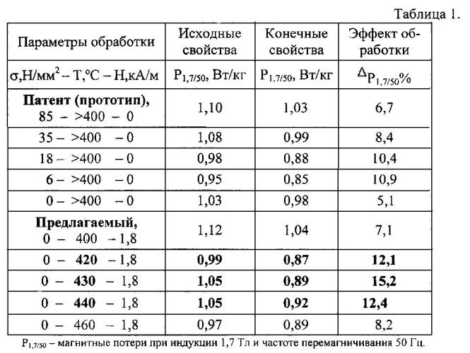 Способ изготовления анизотропной электротехнической стали