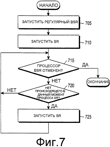Способ и устройство для передачи сигнала запроса планирования в системе мобильной связи