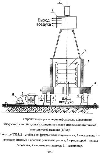 Инфракрасно-конвективно-вакуумный способ сушки изоляции обмоток магнитной системы остова тяговой электрической машины и устройство для его реализации