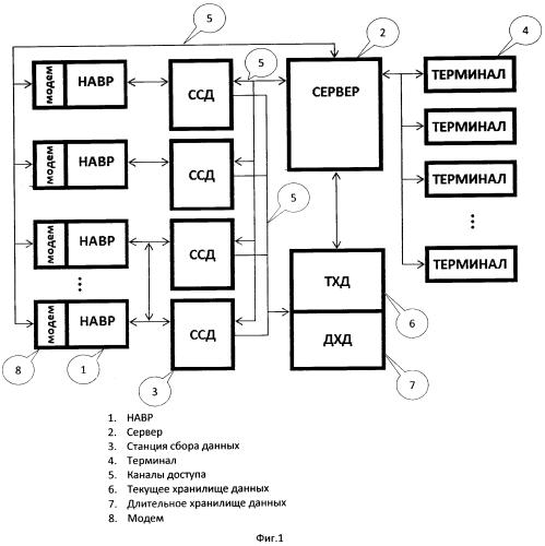 Способ сбора и хранения аудио-, видео- и фотоинформации с обеспечением доступа к ней, система полиграмм для его осуществления, станция и терминал для указанной системы