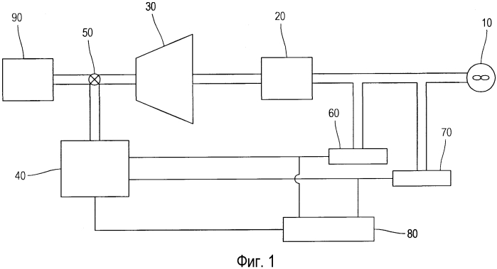 Система регулирования паровой турбины для поддержания синхронизации и способ ее осуществления