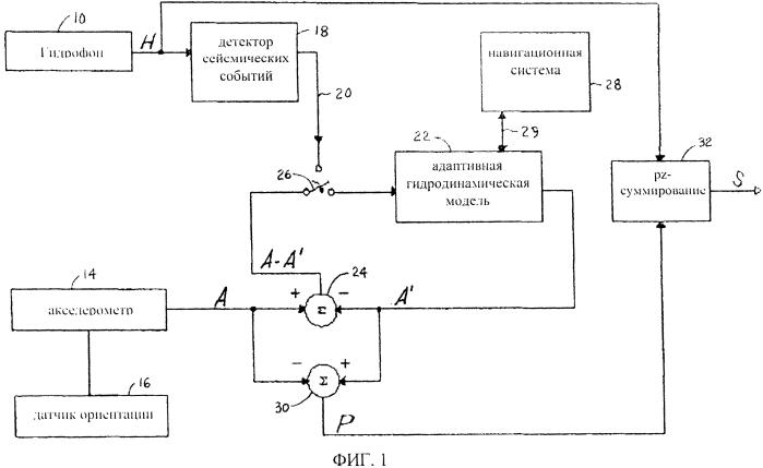 Система шумоподавления со сдвоенным датчиком для подводной сейсмоприемной косы