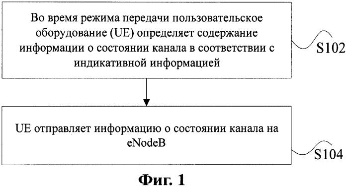Способ передачи информации о состоянии канала с использованием обратной связи и пользовательское оборудование