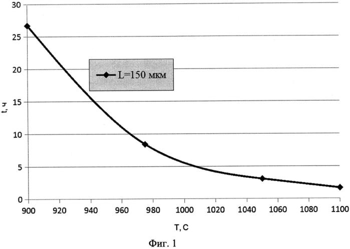 Способ получения полупроводникового материала на основе моносульфида самария