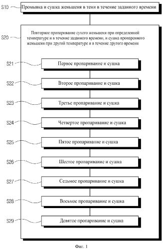 Способ получения черного женьшеня с повышенным содержанием гинзенозида rh2 и черный женьшень, полученный таким способом