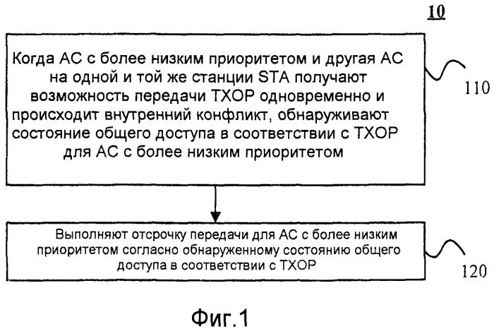 Способ и устройство отсрочки передачи, используемые для системы беспроводной связи