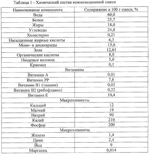 Получение мясосодержащих полуфабрикатов в тесте пельмени-диета+ с натуральными растительными добавками