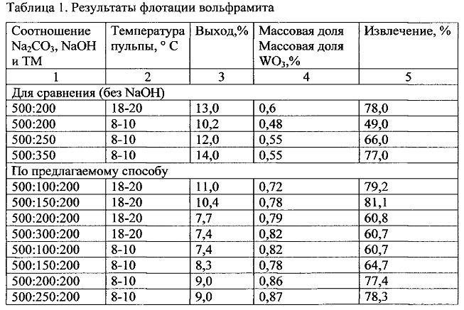 Способ флотации железосодержащих вольфрамовых минералов из хвостов гравитационного обогащения руд