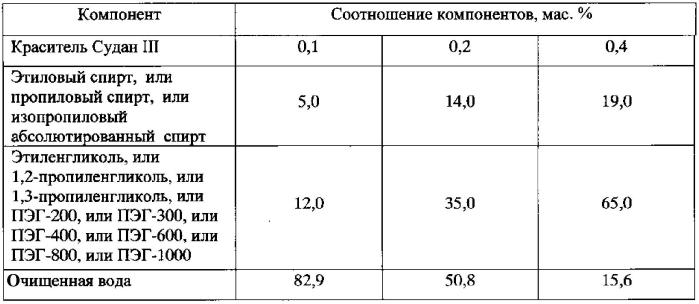 Индикаторный состав для обнаружения липидов на поверхности посуды и способ его получения