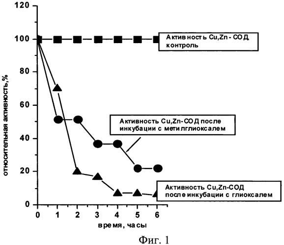 Способ диагностики сахарного диабета путем определения активности эритроцитарной cu,zn-супероксиддисмутазы