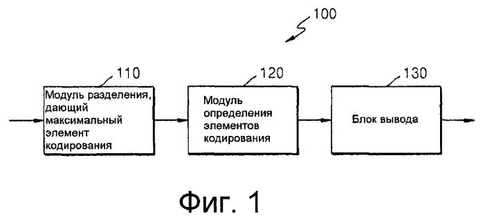 Способ и устройство для кодирования видеоинформации посредством предсказания движения с использованием произвольной области, а также устройство и способ декодирования видеоинформации посредством предсказания движения с использованием произвольной области