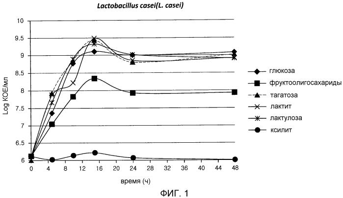 Синбиотическая пищевая композиция, содержащая тагатозу и пробиотические молочнокислые бактерии