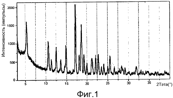 Кристаллическая форма гликопиррония хлорида
