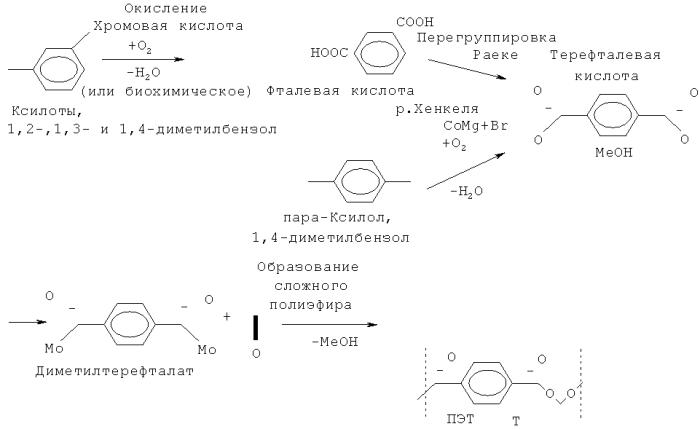 Водородная обработка неочищенного талового масла для получения ароматических мономеров