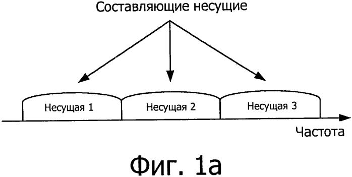 Формирование групп опережения синхронизации при объединении несущих в гетерогенной сети