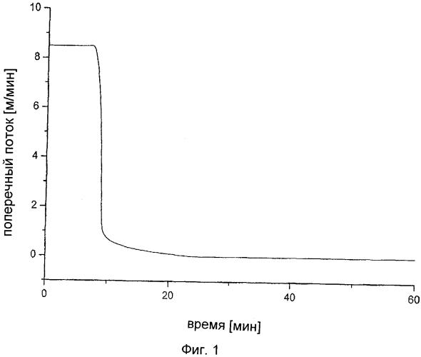 Бимодальные, катализируемые неодимом, полибутадиены