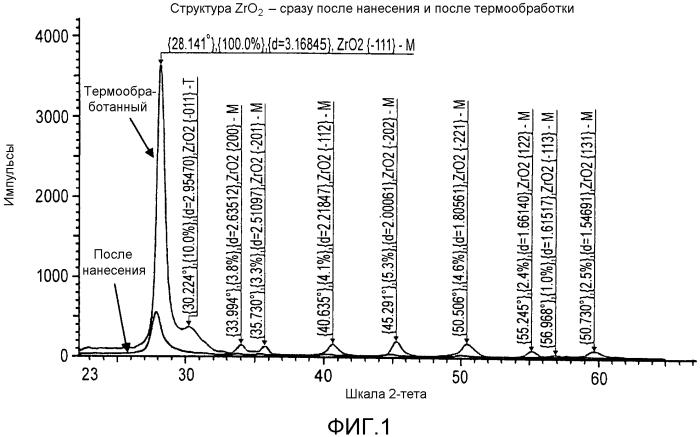 Внешнее покрытие из оксида циркония, легированного оксидом гадолиния, и/или способ его получения