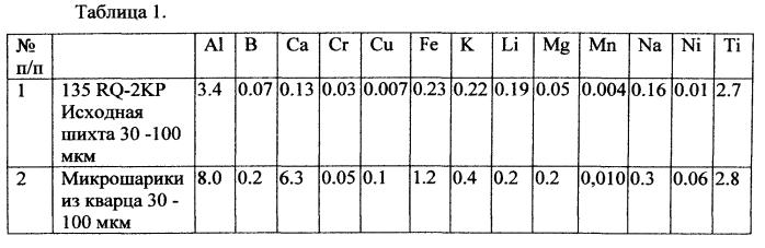 Способ получения микрошариков из кварца (варианты) и варианты их применения