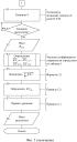 Биотехническая система контроля биоимпеданса
