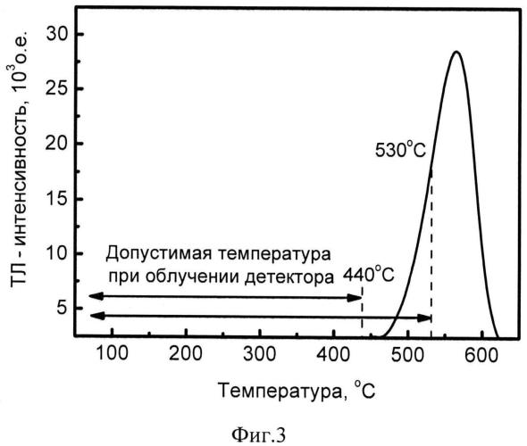Способ измерения высоких и сверхвысоких доз, накопленных в термолюминесцентных детекторах ионизирующих излучений на основе оскида алюминия, в том числе при облучении в условиях повышенных температур окружающей среды