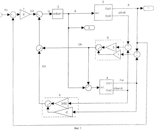 Способ формирования астатических систем управления объектами с неопределенными параметрами на основе встроенных моделей и модальной инвариантности