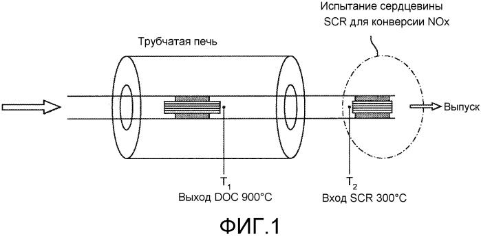 Катализатор окисления для обработки выхлопных газов двигателя внутреннего сгорания