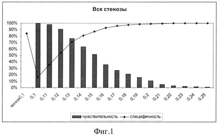 Способ выявления стенозов внутренних сонных артерий у лиц женского пола в возрасте 40-60 лет с помощью определения толщины комплекса интима-медиа