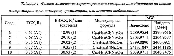 Химерные антибиотики на основе гликопептидов и 11,12-циклического карбоната азитромицина и способ их получения