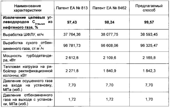 Способ низкотемпературной переработки газа и установка для его осуществления (варианты)