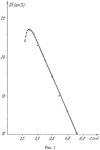 Способ получения длинномерного слитка постоянного сечения из термоэлектрических бинарных сплавов типа висмут-сурьма