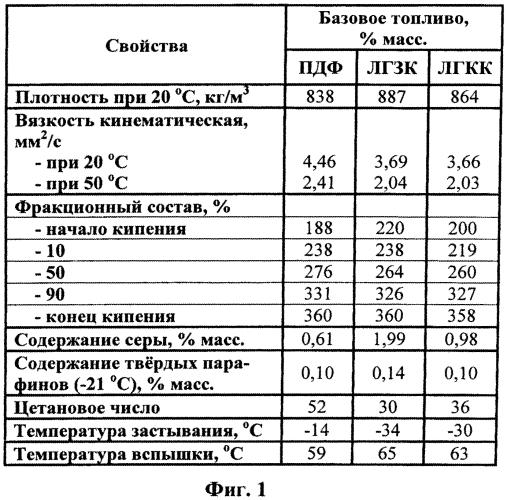 Способ получения судового маловязкого топлива